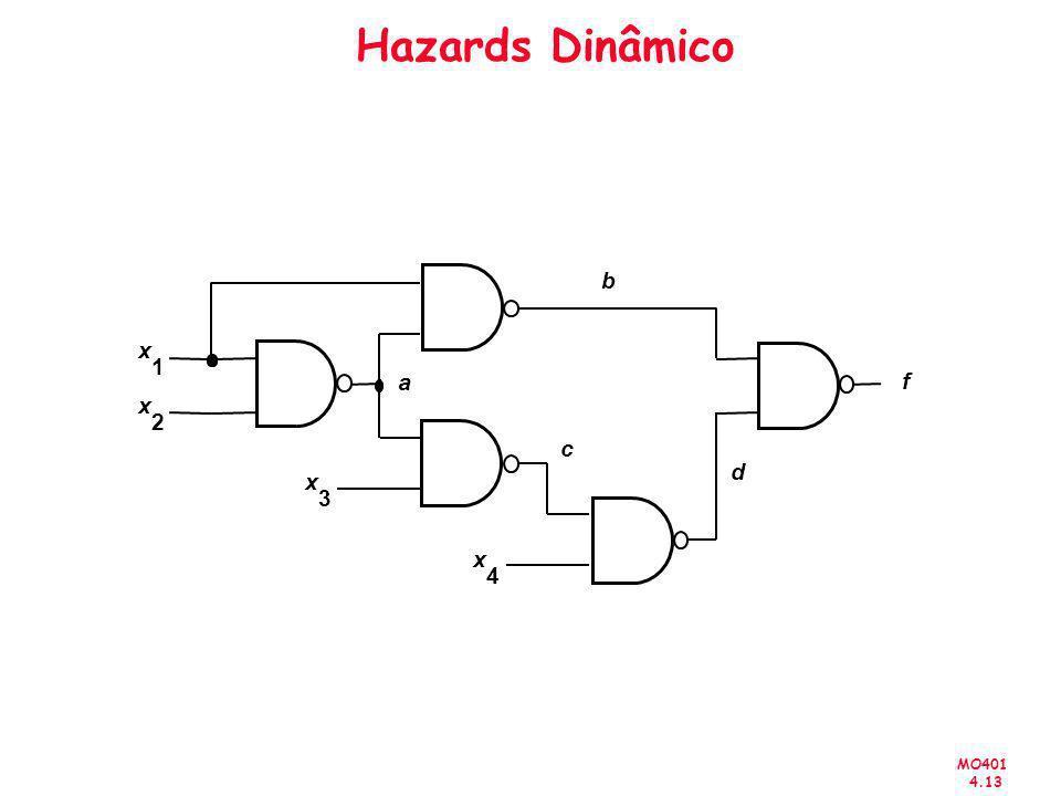 MO401 4.13 Hazards Dinâmico x 2 x 1 x 3 x 4 b a c d f