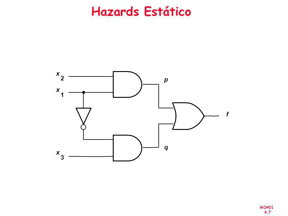 MO401 4.7 Hazards Estático f x 3 x 1 x 2 p q