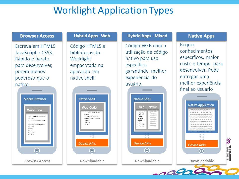 Worklight Application Types Native Apps Requer conhecimentos específicos, maior custo e tempo para desenvolver. Pode entregar uma melhor experiência f