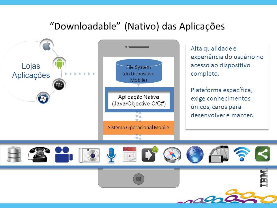 Downloadable (Nativo) das Aplicações Lojas Aplicações File System (do Dispositivo Mobile) Aplicação Nativa (Java/Objective-C/C#) Sistema Operacional M
