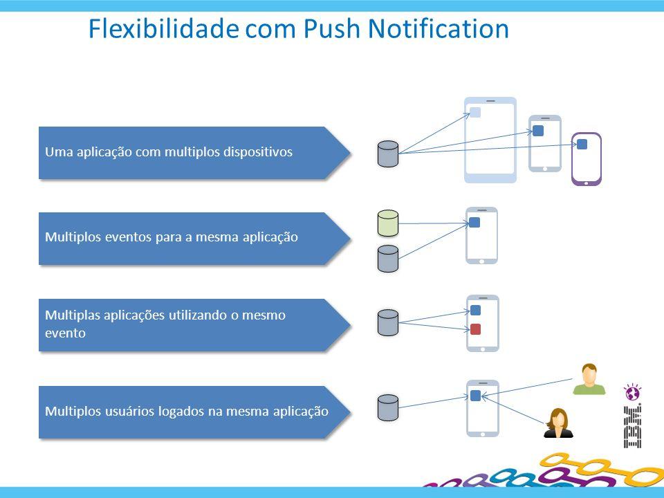Flexibilidade com Push Notification Multiplos usuários logados na mesma aplicação Multiplas aplicações utilizando o mesmo evento Multiplos eventos par