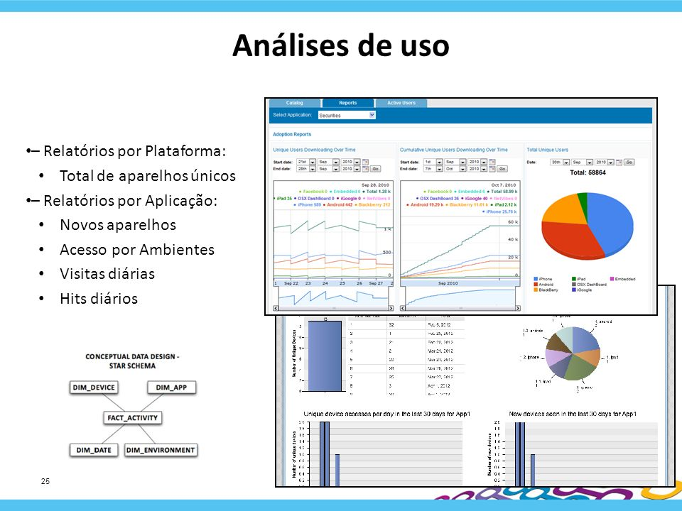 Análises de uso – Relatórios por Plataforma: Total de aparelhos únicos – Relatórios por Aplicação: Novos aparelhos Acesso por Ambientes Visitas diária