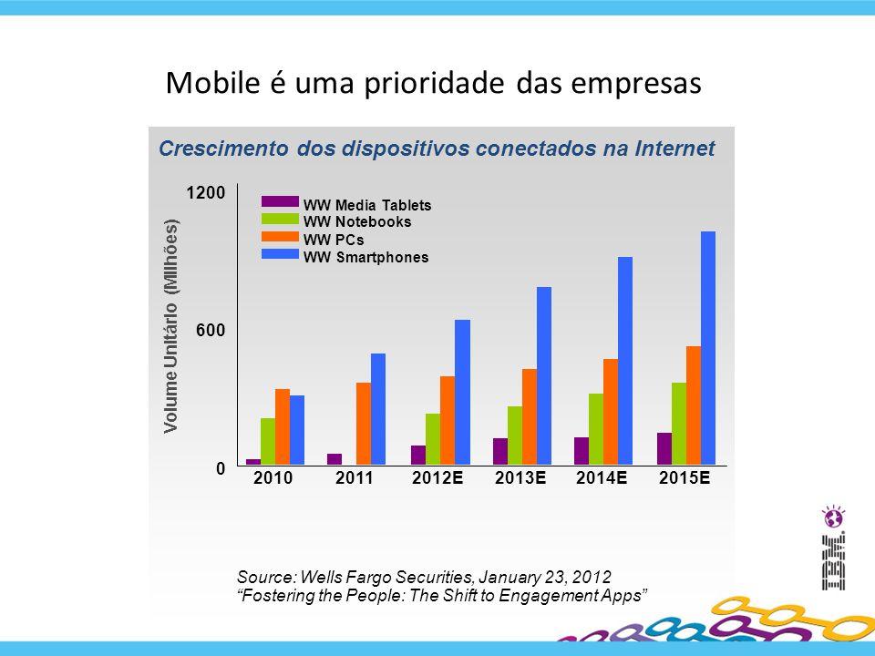 Mobile é uma prioridade das empresas 3 Volume Unitário (Milhões) 600 1200 0 201020112012E2013E2014E2015E WW Notebooks WW Media Tablets WW Smartphones