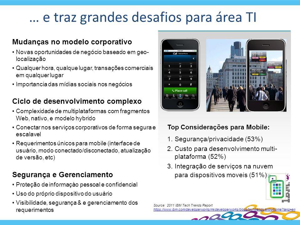 … e traz grandes desafios para área TI Top Considerações para Mobile: 1.Segurança/privacidade (53%) 2.Custo para desenvolvimento multi- plataforma (52