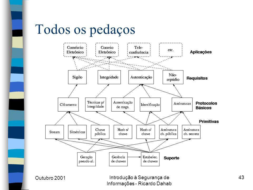 Outubro 2001 Introdução à Segurança de Informações - Ricardo Dahab 43 Todos os pedaços