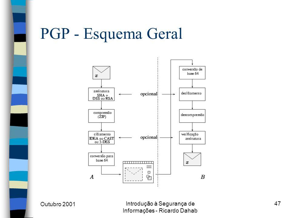 Outubro 2001 Introdução à Segurança de Informações - Ricardo Dahab 47 PGP - Esquema Geral