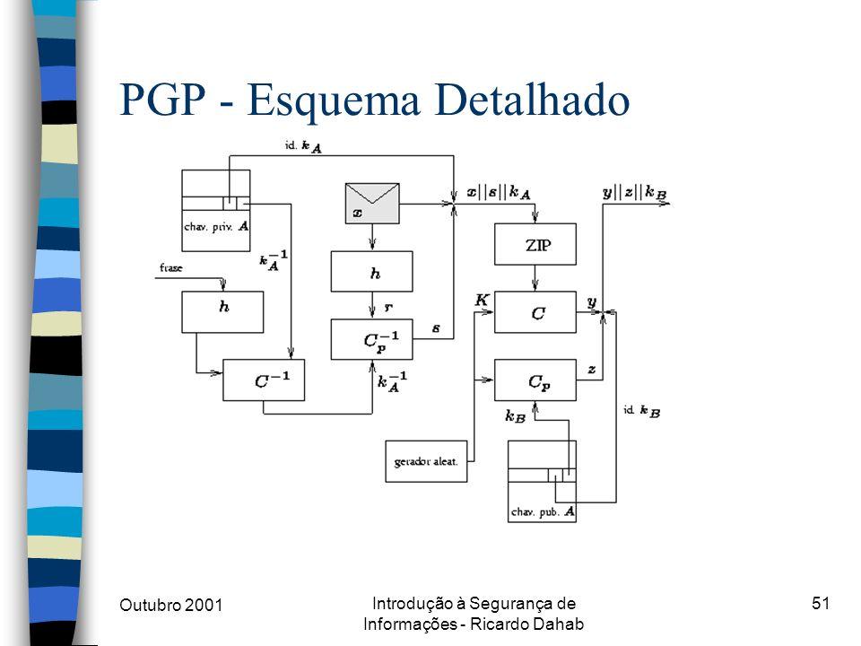 Outubro 2001 Introdução à Segurança de Informações - Ricardo Dahab 51 PGP - Esquema Detalhado
