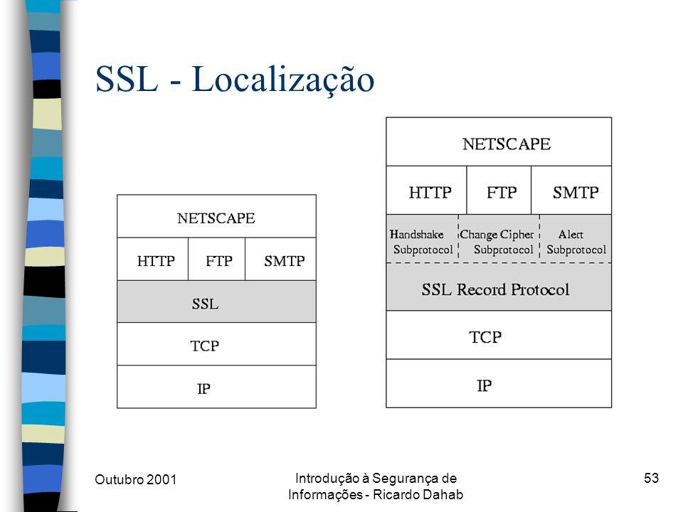 Outubro 2001 Introdução à Segurança de Informações - Ricardo Dahab 53 SSL - Localização