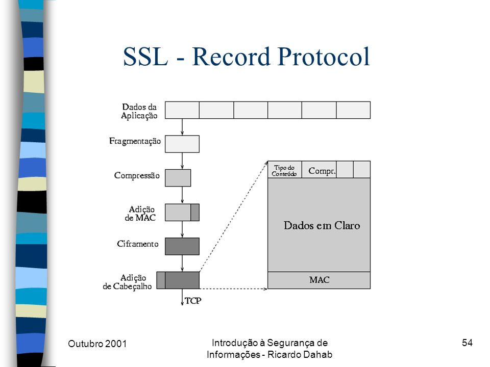 Outubro 2001 Introdução à Segurança de Informações - Ricardo Dahab 54 SSL - Record Protocol
