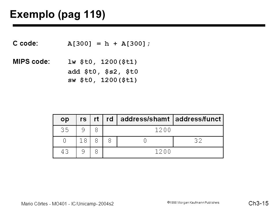 Mario Côrtes - MO401 - IC/Unicamp- 2004s2 Ch3-15 1998 Morgan Kaufmann Publishers Exemplo (pag 119) C code: A[300] = h + A[300]; MIPS code: lw $t0, 120