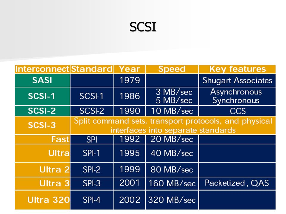 SATA Serial Advanced Technology Attachment Serial Advanced Technology Attachment Características Características –Desenvolvido em 2001 –Substituir a tradicional interface PATA –Taxas de 150MB/s, 300MB/s Velocidade de transmissão Velocidade de transmissão –Interface Serial x interface paralela