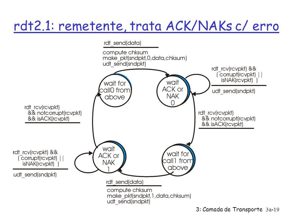 3: Camada de Transporte3a-18 rdt2.0 tem uma falha fatal! O que acontece se ACK/NAK com erro? Ø Remetente não sabe o que passou no receptor! Ø não se p