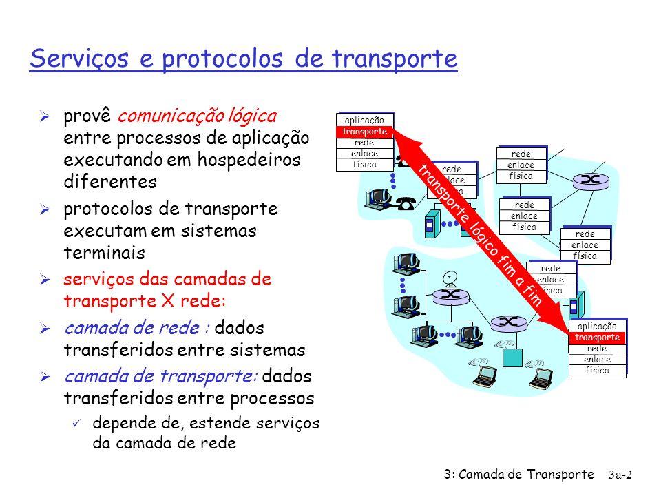 3: Camada de Transporte3a-2 Serviços e protocolos de transporte Ø provê comunicação lógica entre processos de aplicação executando em hospedeiros diferentes Ø protocolos de transporte executam em sistemas terminais Ø serviços das camadas de transporte X rede: Ø camada de rede : dados transferidos entre sistemas Ø camada de transporte: dados transferidos entre processos ü depende de, estende serviços da camada de rede aplicação transporte rede enlace física rede enlace física aplicação transporte rede enlace física rede enlace física rede enlace física rede enlace física rede enlace física transporte lógico fim a fim
