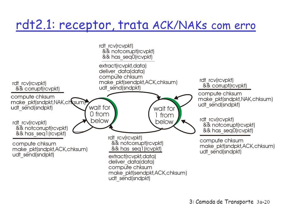 3: Camada de Transporte3a-19 rdt2.1: remetente, trata ACK/NAKs c/ erro