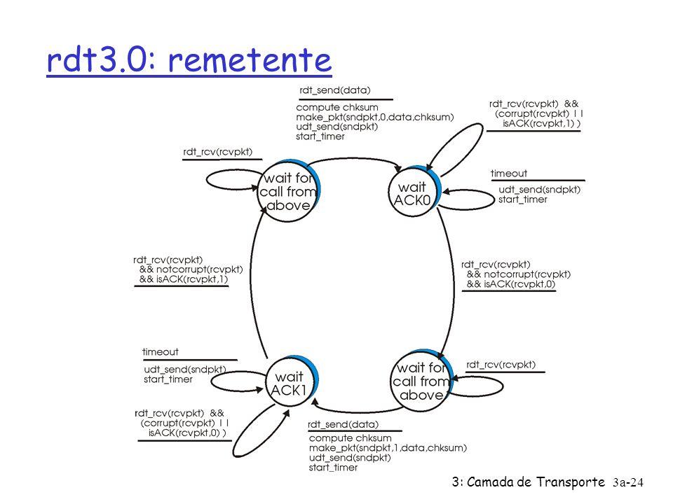 3: Camada de Transporte3a-23 rdt3.0: canais com erros e perdas Nova suposição: canal subjacente também pode perder pacotes (dados ou ACKs) ü checksum,