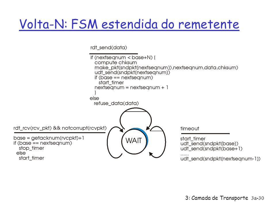 3: Camada de Transporte3a-29 Volta-N Remetente: Ø no. de seq. de k-bits no cabeçalho do pacote Ø admite janela de até N pacotes consecutivos não recon