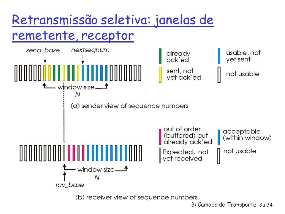 3: Camada de Transporte3a-33 Retransmissão seletiva Ø receptor reconhece individualmente todos os pacotes recebidos corretamente ü armazena pacotes no