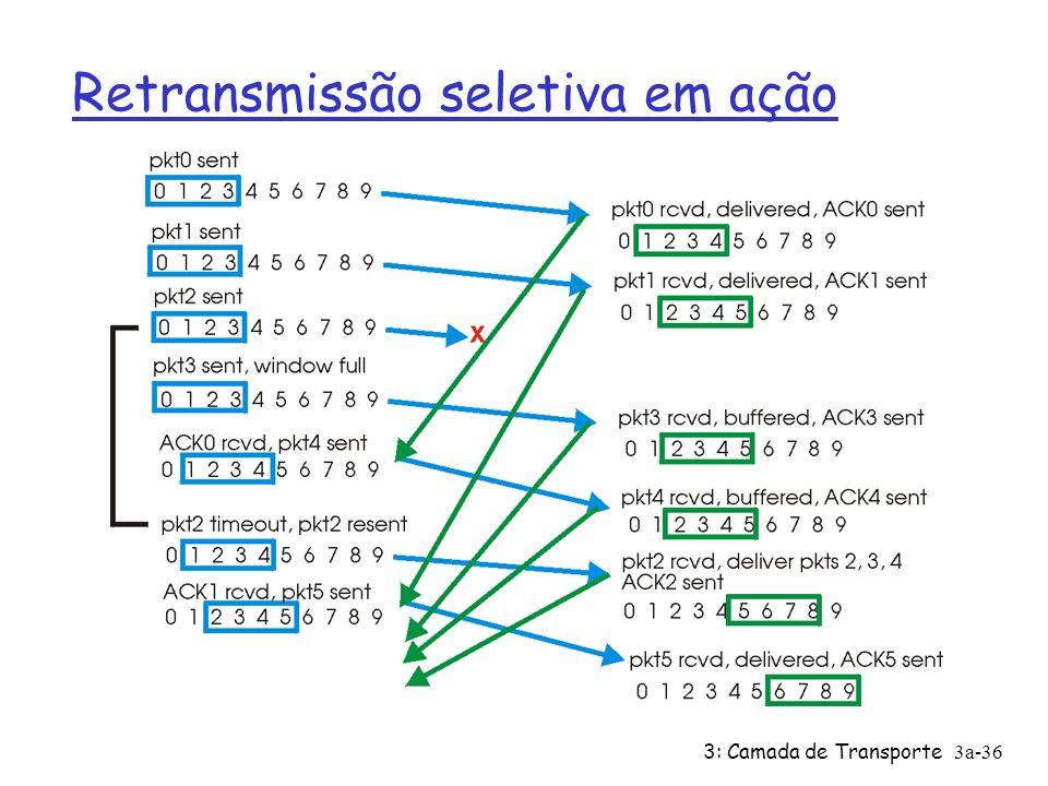 3: Camada de Transporte3a-35 Retransmissão seletiva dados de cima: Ø se próx. no. de seq na janela, envia pacote timeout(n): Ø reenvia pacote n, reini