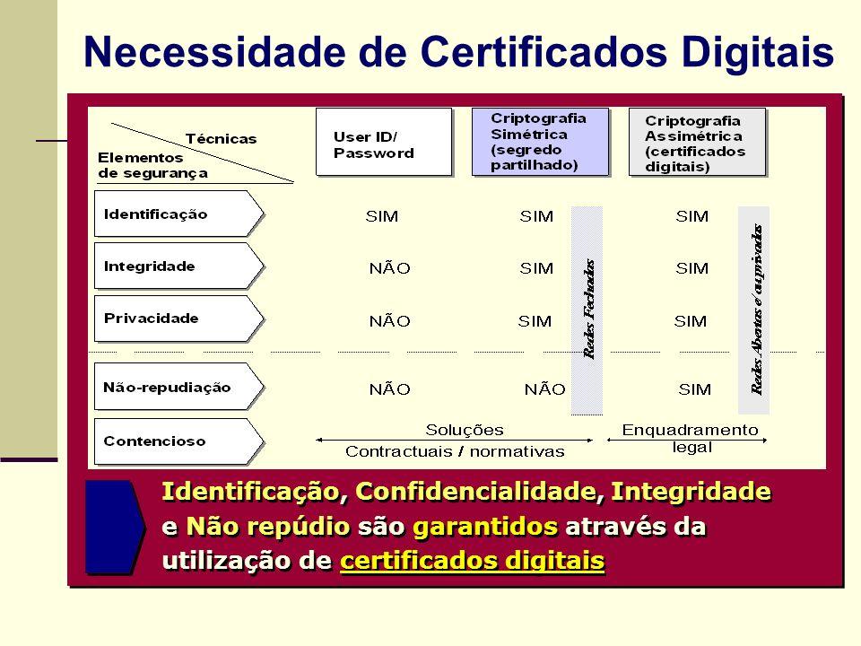 Necessidade de Certificados Digitais Identificação, Confidencialidade, Integridade e Não repúdio são garantidos através da utilização de certificados