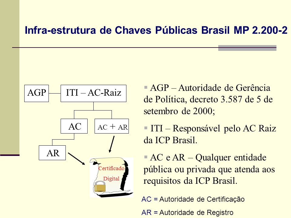 AGPITI – AC-Raiz AC AC + AR AR Certificado Digital AGP – Autoridade de Gerência de Política, decreto 3.587 de 5 de setembro de 2000; ITI – Responsável