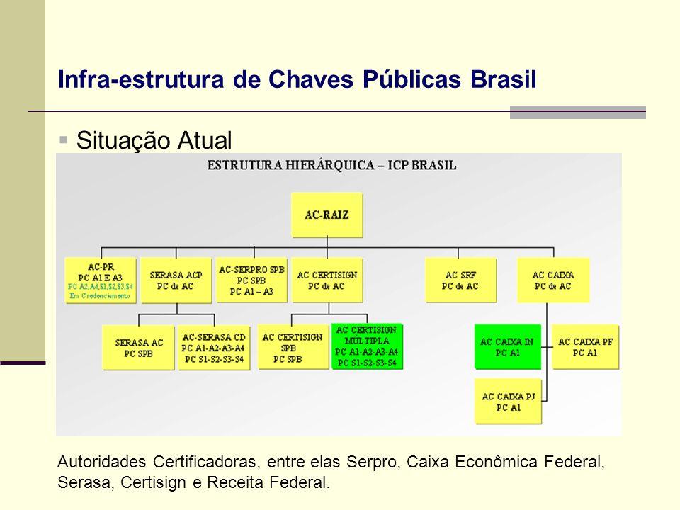 Infra-estrutura de Chaves Públicas Brasil Situação Atual Autoridades Certificadoras, entre elas Serpro, Caixa Econômica Federal, Serasa, Certisign e R
