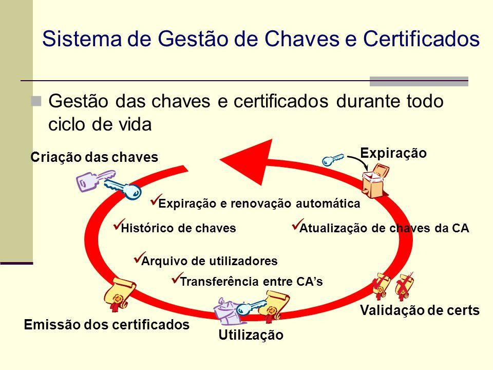 Sistema de Gestão de Chaves e Certificados Gestão das chaves e certificados durante todo ciclo de vida Criação das chaves Expiração Validação de certs