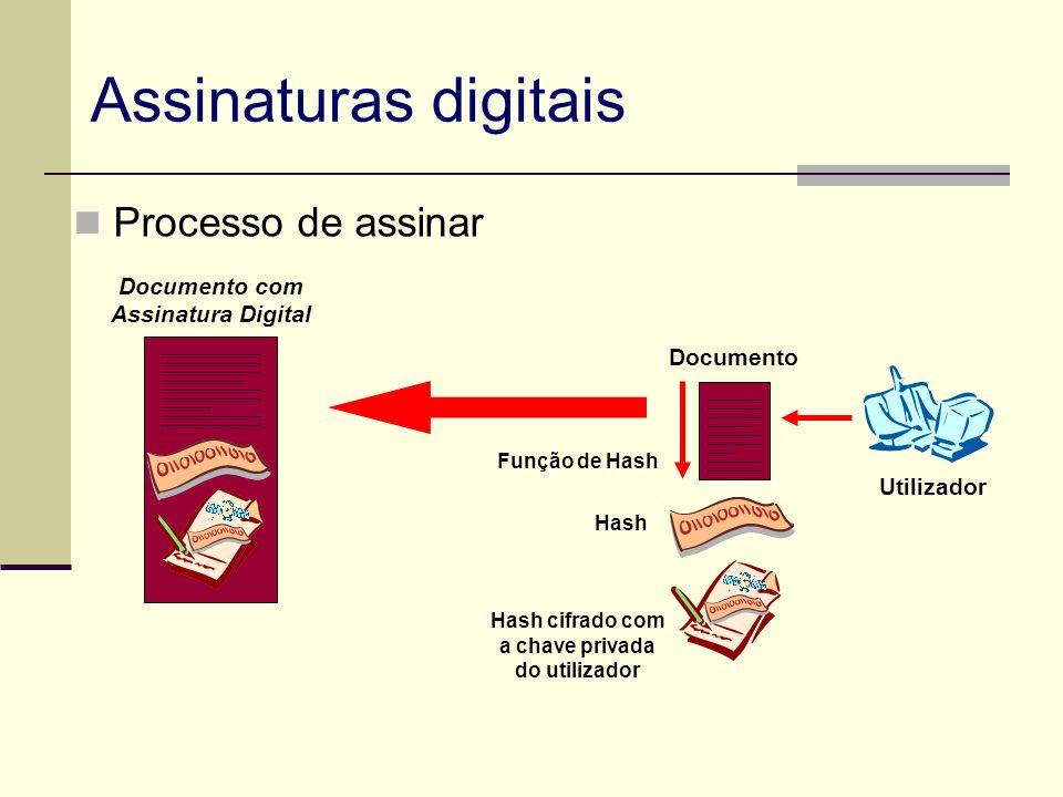 Utilizador Documento Função de Hash Documento com Assinatura Digital Hash cifrado com a chave privada do utilizador Hash Processo de assinar Assinatur