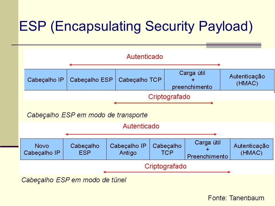ESP (Encapsulating Security Payload) Cabeçalho ESP em modo de transporte Cabeçalho ESP em modo de túnel Fonte: Tanenbaum