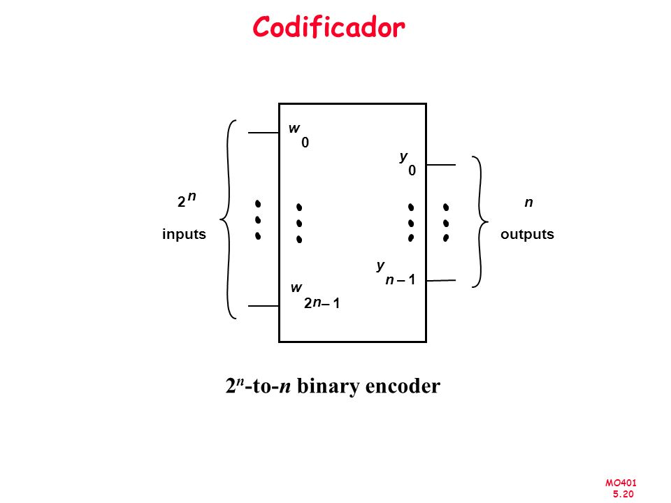 MO401 5.20 Codificador 2 n -to-n binary encoder 2 n inputs w 0 w 2 n 1– y 0 y n1– n outputs