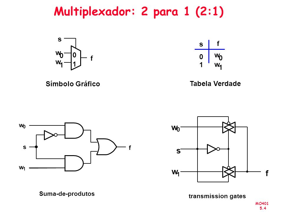 MO401 5.25 Circuito Combinacional VHDL Comandos de Atribuição: –Mux 2:1 - Comando Select LIBRARY ieee ; USE ieee.std_logic_1164.all ; ENTITY mux2to1 IS PORT (w0, w1, s : IN STD_LOGIC ; f : OUT STD_LOGIC ) ; END mux2to1 ; ARCHITECTURE Behavior OF mux2to1 IS BEGIN WITH s SELECT f <=w0 WHEN 0 , w1 WHEN OTHERS ; END Behavior ;