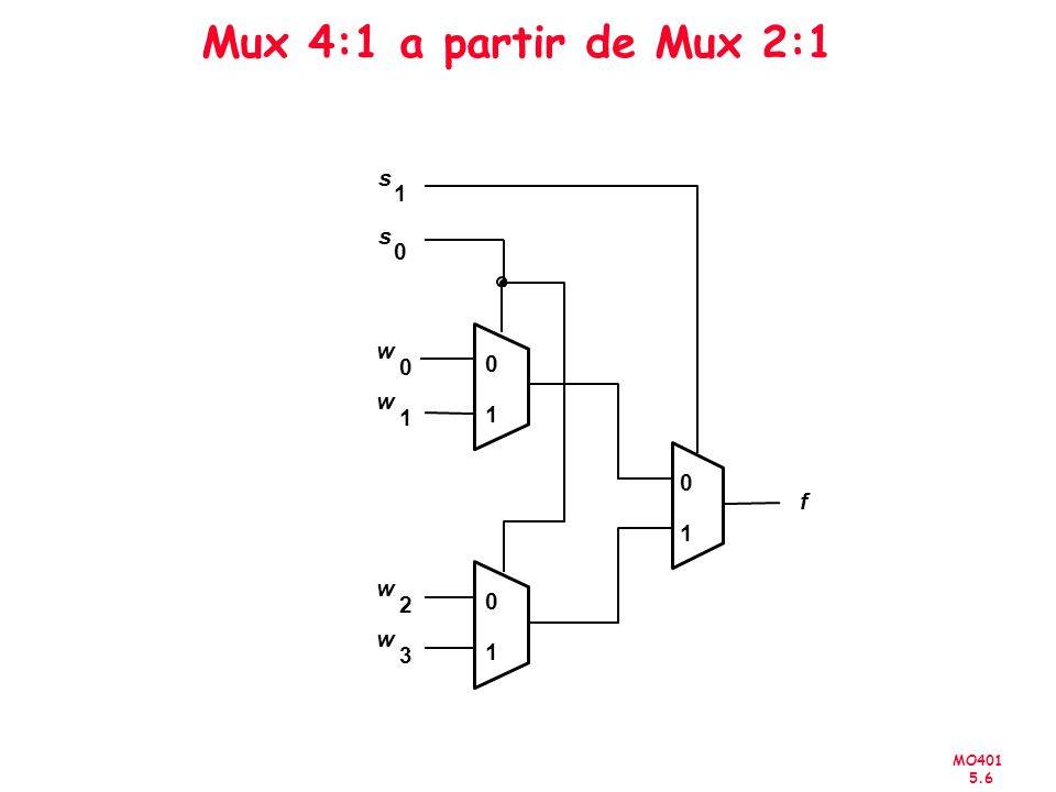 MO401 5.27 Circuito Combinacional VHDL Mux 4:1 - Como um Componente LIBRARY ieee ; USE ieee.std_logic_1164.all ; PACKAGE mux4to1_package IS COMPONENT mux4to1 PORT (w0, w1, w2, w3: IN STD_LOGIC ; s: INSTD_LOGIC_VECTOR(1 DOWNTO 0) ; f: OUT STD_LOGIC ) ; END COMPONENT ; END mux4to1_package ;