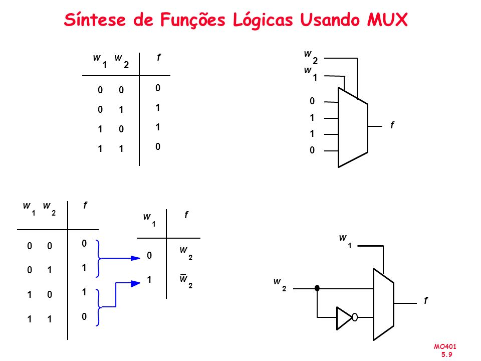 MO401 5.30 Circuito Combinacional VHDL Mux 2:1 Comando Condicional LIBRARY ieee ; USE ieee.std_logic_1164.all ; ENTITY mux2to1 IS PORT (w0, w1, s : INSTD_LOGIC ; f : OUT STD_LOGIC ) ; END mux2to1 ; ARCHITECTURE Behavior OF mux2to1 IS BEGIN f <= w0 WHEN s = 0 ELSE w1 ; END Behavior ;