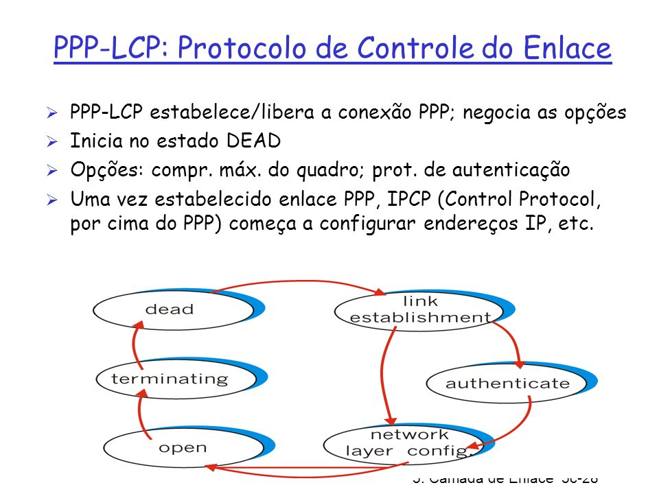 5: Camada de Enlace 5c-28 PPP-LCP: Protocolo de Controle do Enlace PPP-LCP estabelece/libera a conexão PPP; negocia as opções Inicia no estado DEAD Op