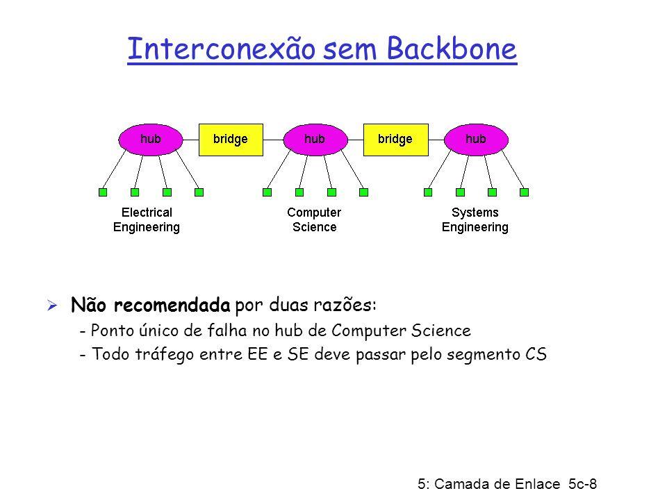 5: Camada de Enlace 5c-8 Interconexão sem Backbone Não recomendada por duas razões: - Ponto único de falha no hub de Computer Science - Todo tráfego e