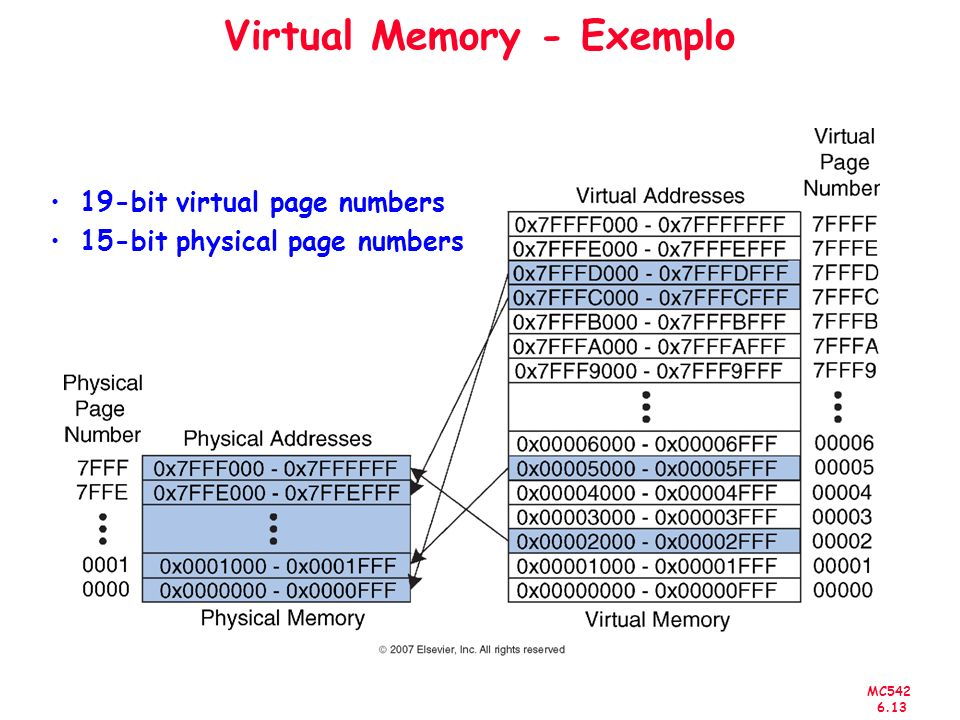 MC542 6.13 Virtual Memory - Exemplo 19-bit virtual page numbers 15-bit physical page numbers