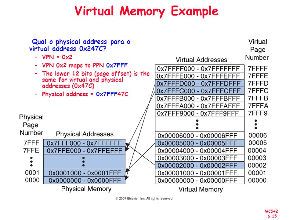 MC542 6.15 Virtual Memory Example Qual o physical address para o virtual address 0x247C.