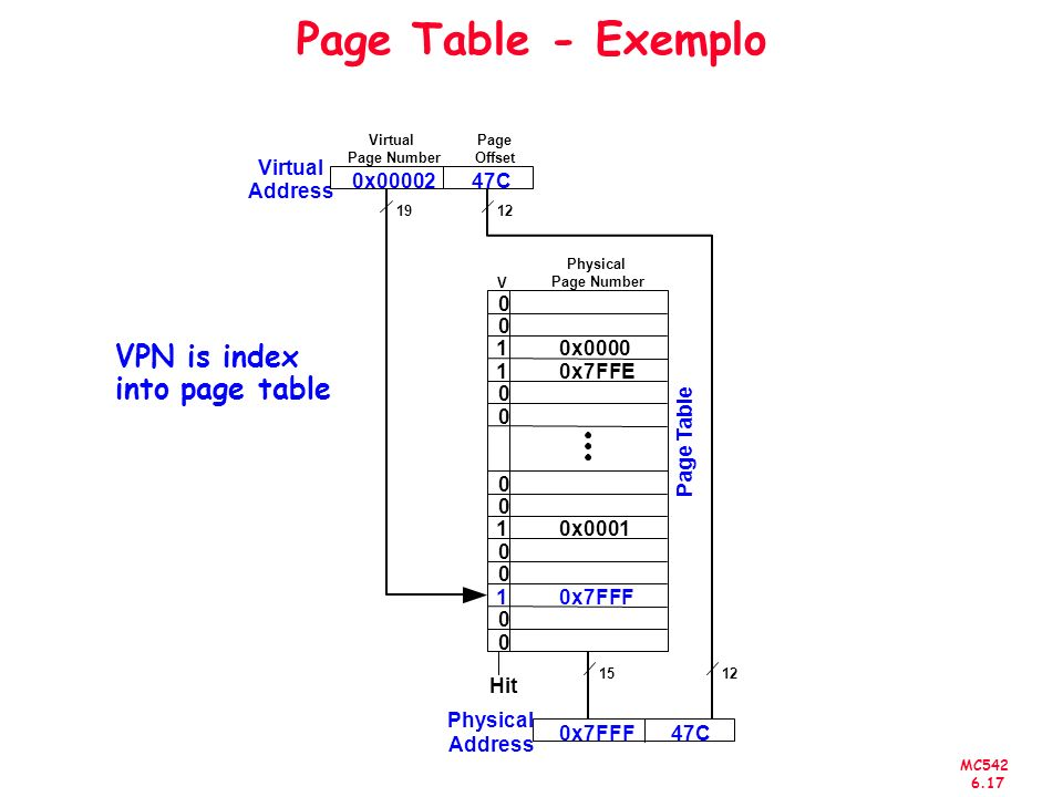 MC542 6.17 Page Table - Exemplo VPN is index into page table 0 0 1 0x0000 1 0x7FFE 0 0 0 0 1 0x0001 0 0 1 0x7FFF 0 0 V Virtual Address 0x00002 47C Hit Physical Page Number 1219 1512 Virtual Page Number Page Table Page Offset Physical Address 0x7FFF 47C