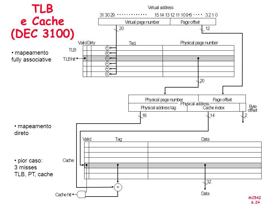 MC542 6.24 TLB e Cache (DEC 3100) mapeamento fully associative mapeamento direto pior caso: 3 misses TLB, PT, cache