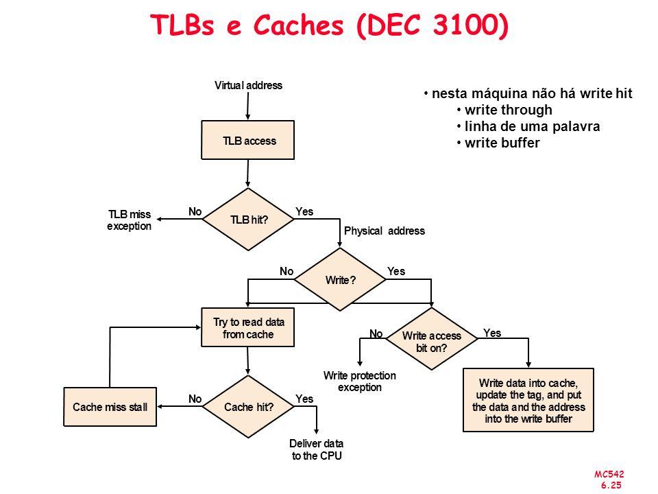 MC542 6.25 TLBs e Caches (DEC 3100) nesta máquina não há write hit write through linha de uma palavra write buffer