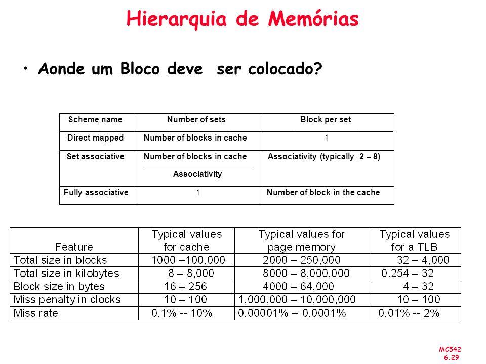 MC542 6.29 Hierarquia de Memórias Aonde um Bloco deve ser colocado?