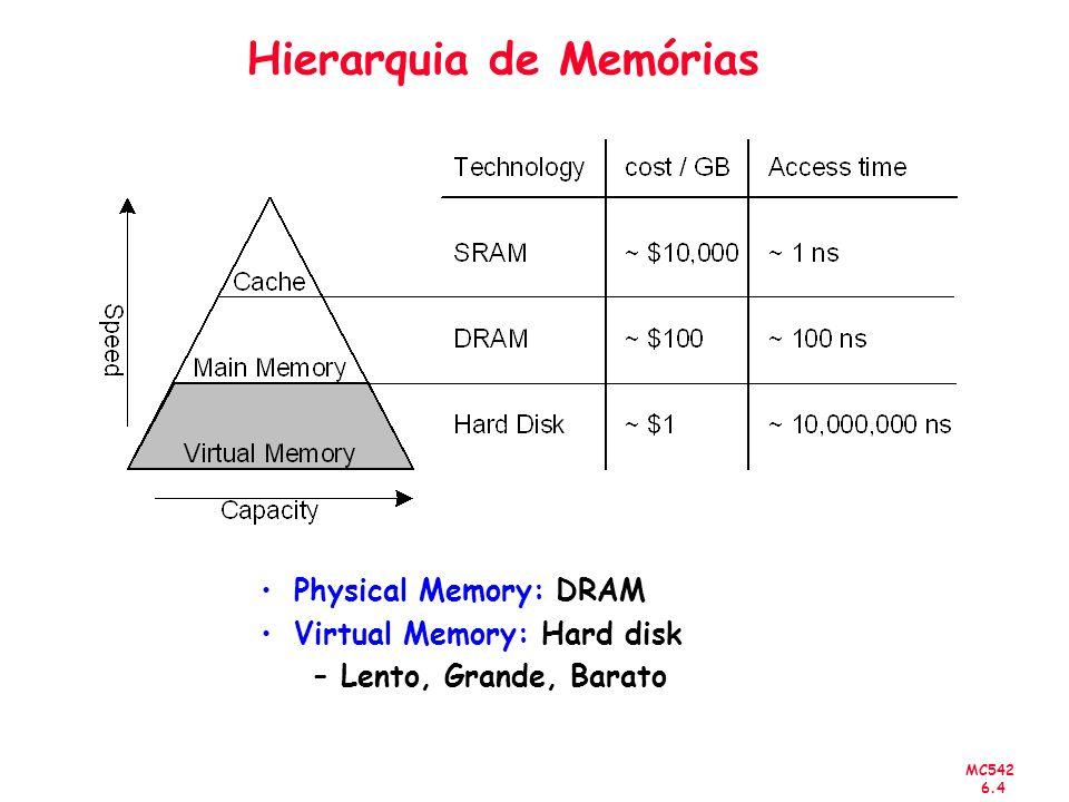 MC542 6.4 Hierarquia de Memórias Physical Memory: DRAM Virtual Memory: Hard disk –Lento, Grande, Barato