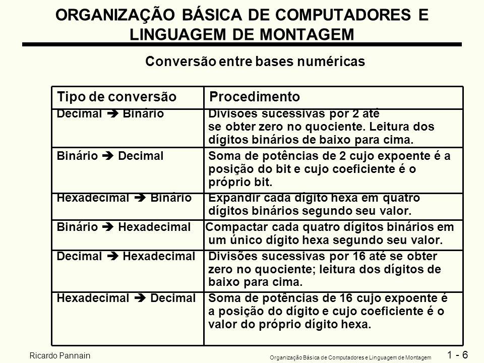 1 - 6 Organização Básica de Computadores e Linguagem de Montagem Ricardo Pannain ORGANIZAÇÃO BÁSICA DE COMPUTADORES E LINGUAGEM DE MONTAGEM Conversão