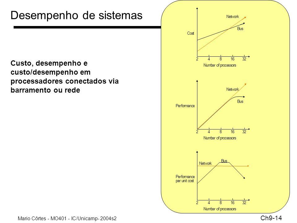 Mario Côrtes - MO401 - IC/Unicamp- 2004s2 Ch9-14 Desempenho de sistemas Custo, desempenho e custo/desempenho em processadores conectados via barrament