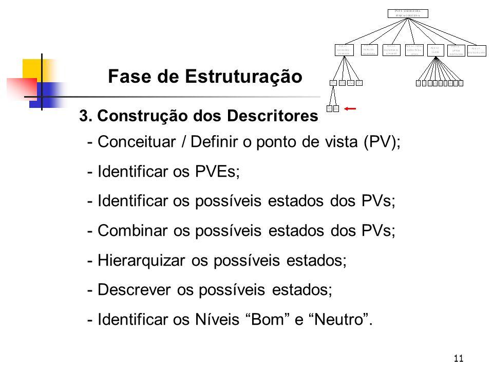 11 3. Construção dos Descritores Fase de Estruturação - Conceituar / Definir o ponto de vista (PV); - Identificar os PVEs; - Identificar os possíveis