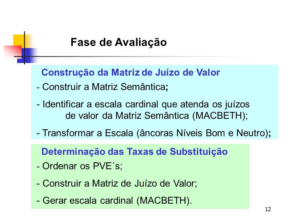 12 Fase de Avaliação - Construir a Matriz Semântica; - Identificar a escala cardinal que atenda os juízos de valor da Matriz Semântica (MACBETH); - Tr