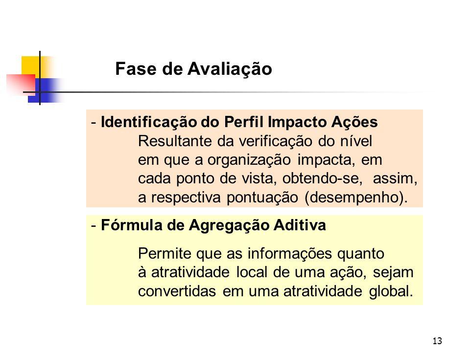 13 Fase de Avaliação - Identificação do Perfil Impacto Ações Resultante da verificação do nível em que a organização impacta, em cada ponto de vista,