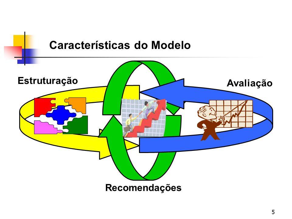 5 Características do Modelo Estruturação Recomendações Avaliação