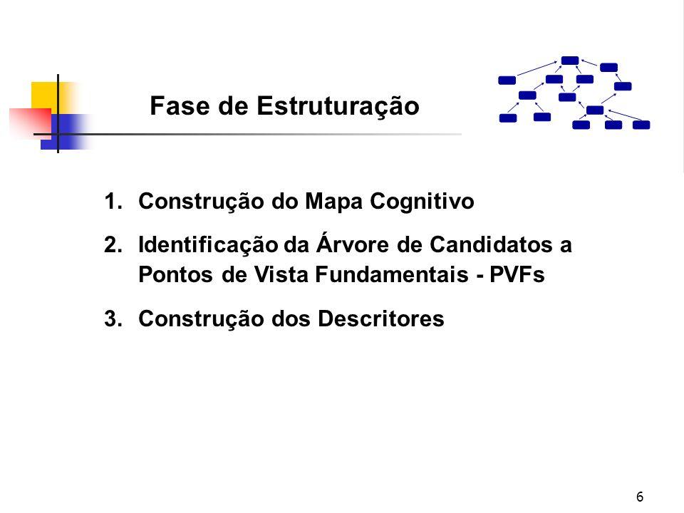 6 1.Construção do Mapa Cognitivo 2.Identificação da Árvore de Candidatos a Pontos de Vista Fundamentais - PVFs 3.Construção dos Descritores Fase de Es