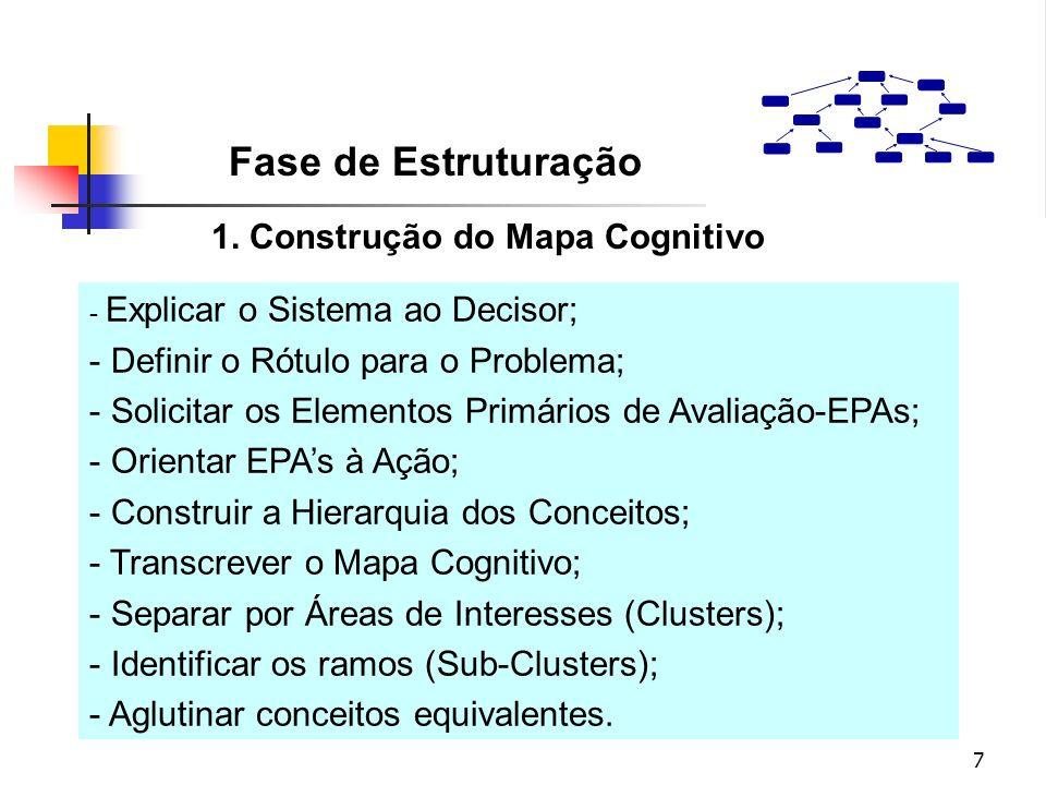 7 - Explicar o Sistema ao Decisor; - Definir o Rótulo para o Problema; - Solicitar os Elementos Primários de Avaliação-EPAs; - Orientar EPAs à Ação; -