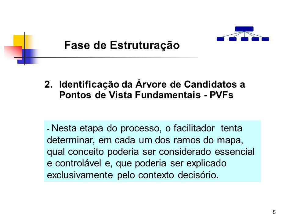 8 2.Identificação da Árvore de Candidatos a Pontos de Vista Fundamentais - PVFs Fase de Estruturação - Nesta etapa do processo, o facilitador tenta de